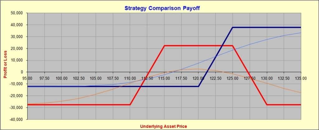 Синяя линия - исходный вертикальный спред; Красная линия - 110/115/125/130 кондор