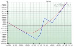 Рисунок 1.  График прибылей и убытков всех трех позиций.