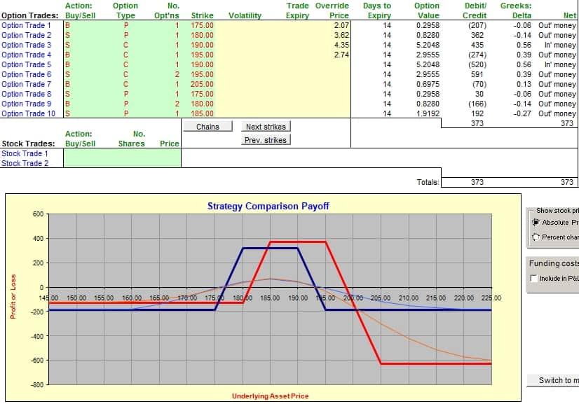 Рисунок 1-2. Синяя линия: +175п/-180п/-190к/+195к кондор. Красная линия: +180п/-185п/-195к/+205к несбалансированный кондор.
