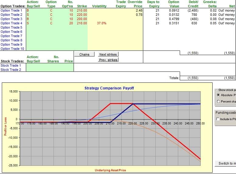Синяя линяя вертикальный спред 210к/220к. Красная линия рождественская елка: +200к/-210к/-220к.