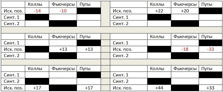 Таблица №1 для теста №2 на опционные знания.