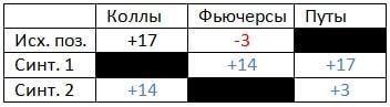 Таблица №2 для теста №2 на опционные знания.
