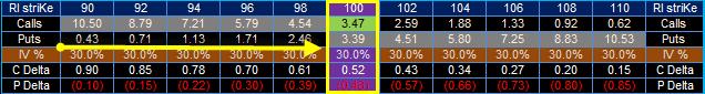 Рис.1. Дельта-нейтральная торговля. Покупка коллов и продажа акций.