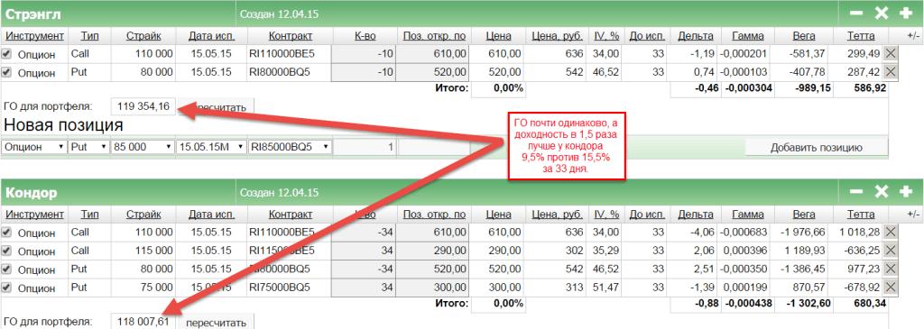 Сравнение стрэнгла и кондора данные