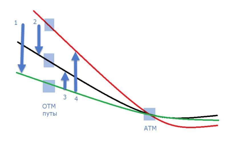 Кривая волатильности. Возврат к среднему.