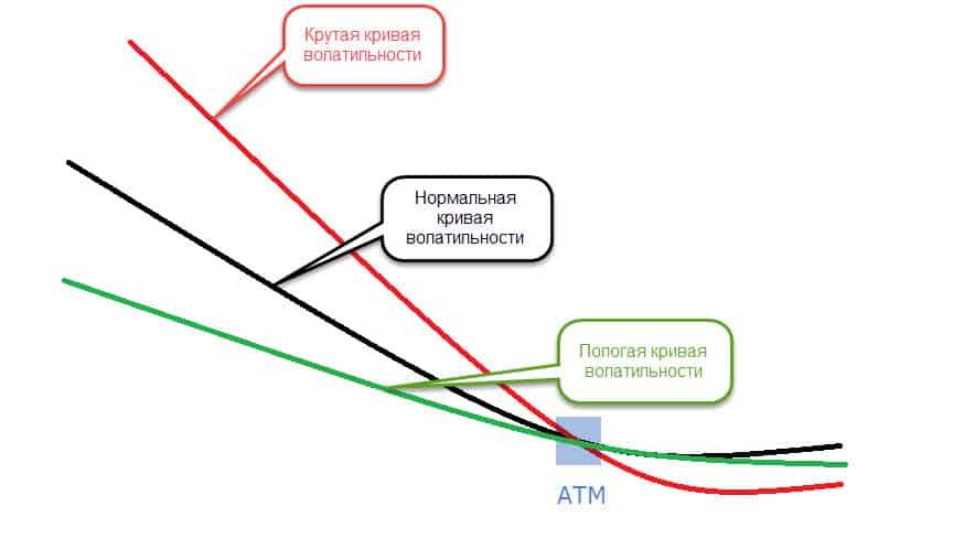 Кривая волатильности. Различные формы.